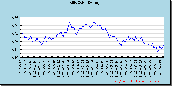 Canadian Dollar Graph & Chart
